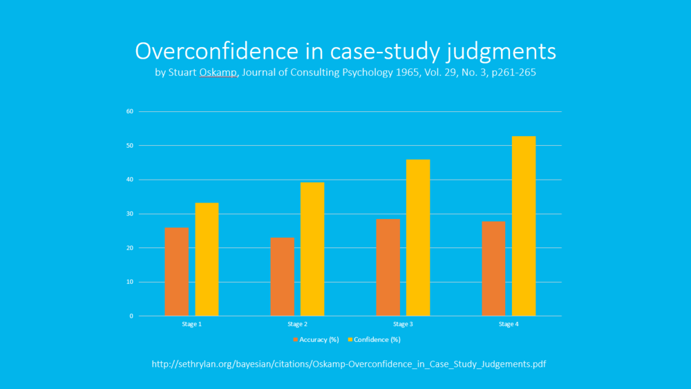 Overconfidence in case-study judgments by Stuart Oskamp, Journal of consulting psychology 1965, vol. 29, no. 3, p261-265 - graph