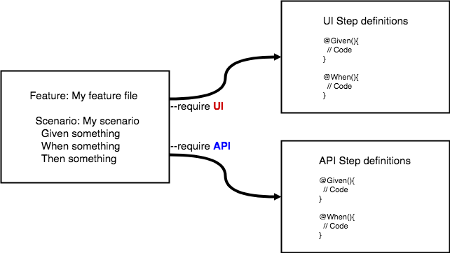 Diagram showing a scenario feature with step definitions - cucumber acceptance tests