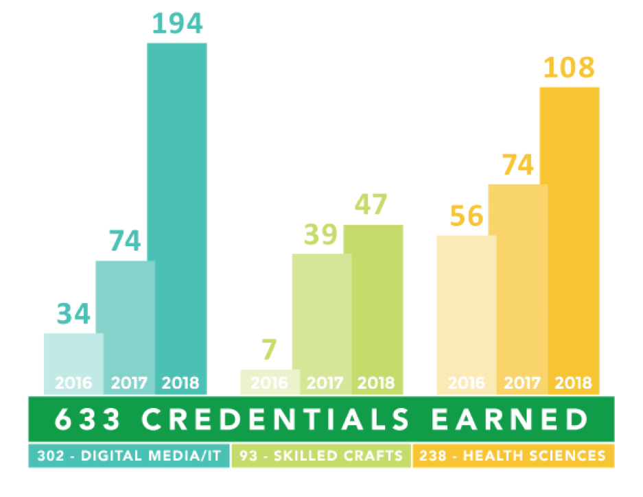 Credentials_Earned_Bar_Graph_2016-2018.png