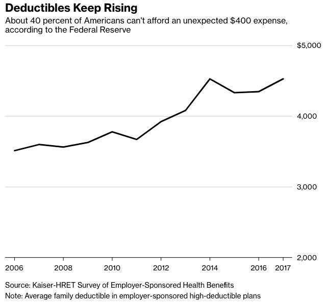Deductibles Keep Rising.jpg