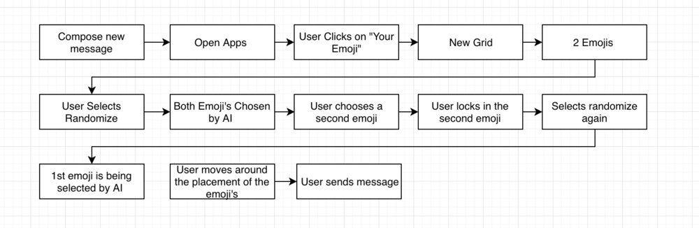 New Message User Flow