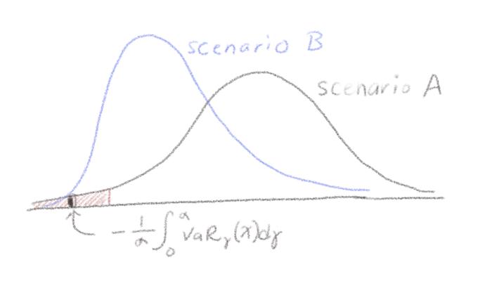 SCENARIO ANALYTICS -