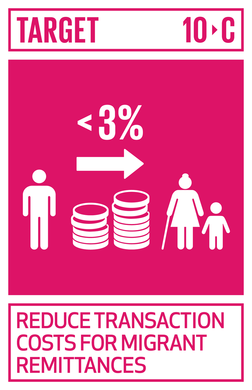 By 2030, reduce to less than 3 per cent the transaction costs of migrant remittances and eliminate remittance corridors with costs higher than 5 per cent.   INDICATOR    10.c.1  Remittance costs as a proportion of the amount remitted