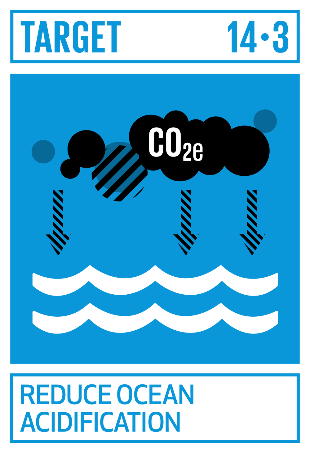 Minimize and address the impacts of ocean acidification, including through enhanced scientific cooperation at all levels.   INDICATOR    14.3.1  Average marine acidity (pH) measured at agreed suite of representative sampling stations