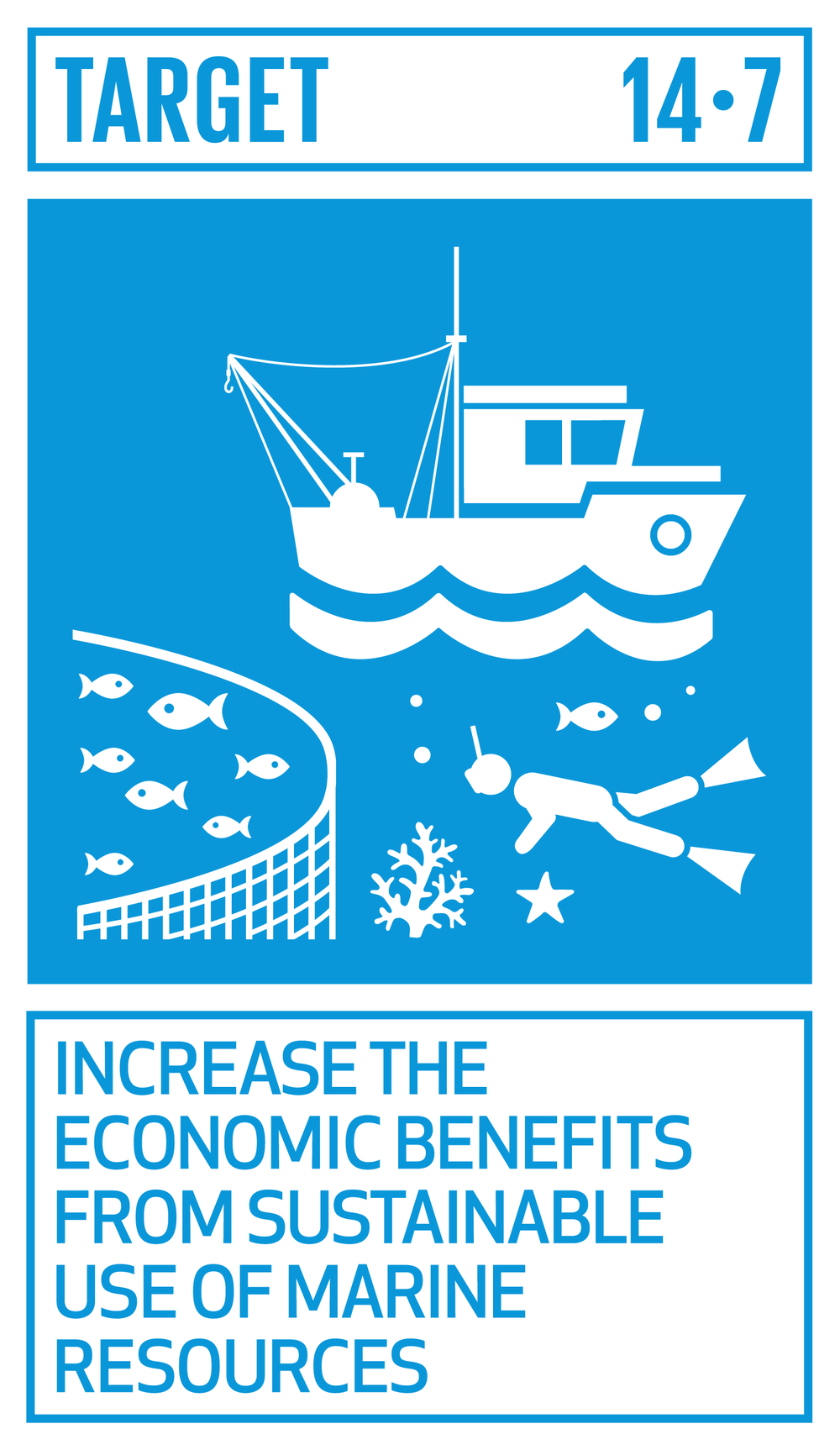 By 2030, increase the economic benefits to small island developing States and least developed countries from the sustainable use of marine resources, including through sustainable management of fisheries, aquaculture and tourism.   INDICATOR    14.7.1  Sustainable fisheries as a proportion of GDP in small island developing States, least developed countries and all countries
