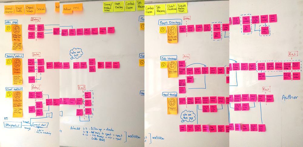 User journey maps for the new site. Pancentric considered needs by persona when planning scope and priority of the new site, creating draft user stories and planning out expected routes before devising an IA.