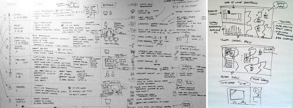 Organising and evaluating stakeholder ideas by persona and user needs on the wall.