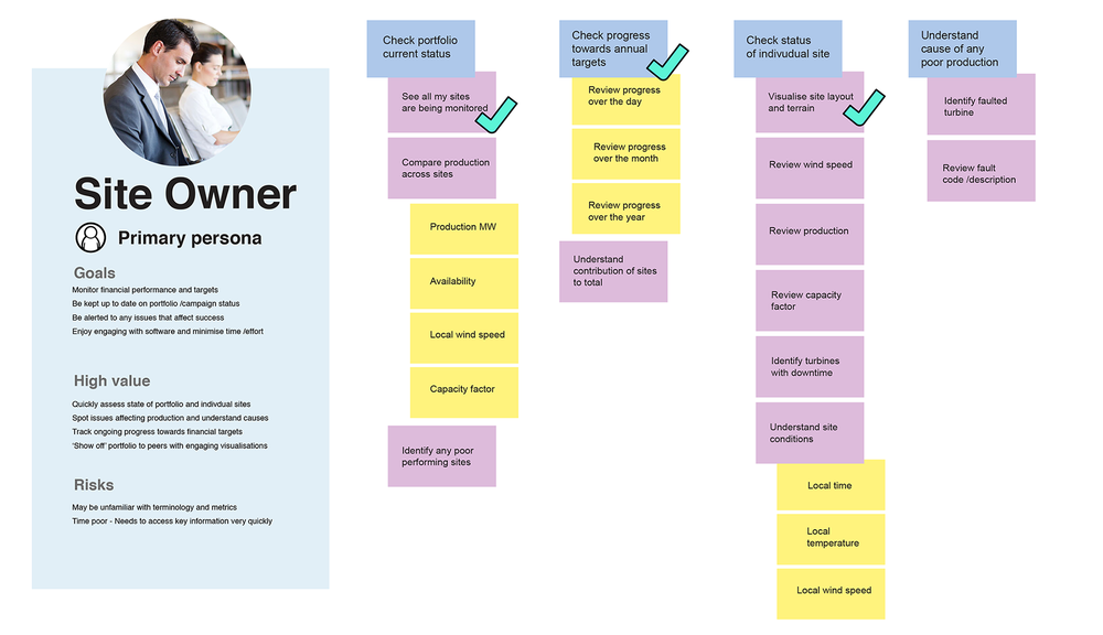 The team used story mapping to describe the key tasks and goals of our persona, and identify the highest value stories. This formed the framework for our appraisal of the existing site and design for the new mobile app