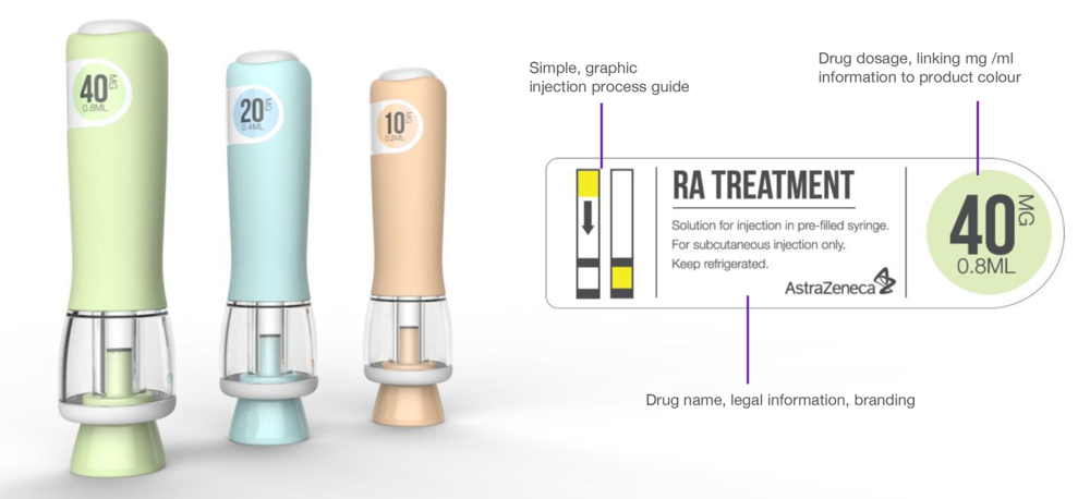 The design team also contributed ideas for labelling. The drug would be available in three strengths, communicated by injector colour. The dosage and usage instructions were included on the labels
