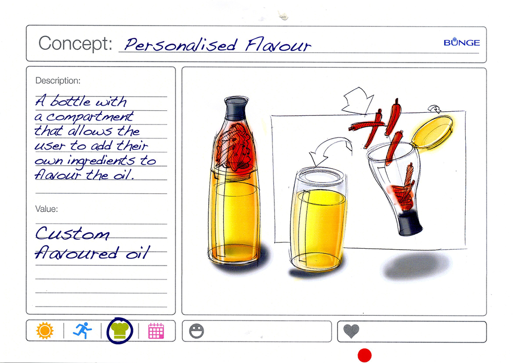 Example idea capture sheet. This describes a concept in an 'elevator pitch' style description and sketch, and ties it back to known market opportunities and personas. Post-workshop, we added colour to the sketch using Photoshop