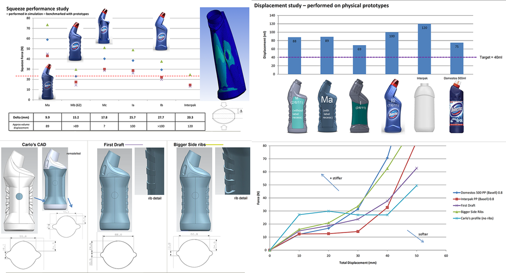 As we iterated our 3D CAD models, we conducted simulations in Solidworks to assess the expected performance - how easy they might be to use and how much force would be required to expel the correct amount of liquid. The designers used this data to inform decisions on small details such as bottle diameter, strengthening plastic ribs and base shape