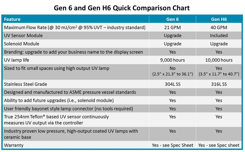 Gen 6 UV comparison chart.jpg
