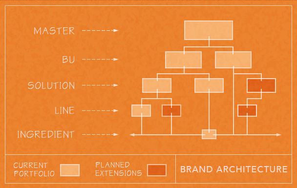 The Right Brand Architecture Adds Value To Any Business Brand Incite