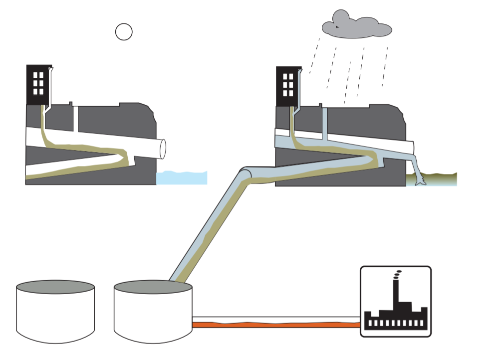 Figure 1. A combined sewer system. On the right, in dry weather, sewage goes to the wastewater treatment plant. On the left, in the rain, stormwater combines with sewage. The volume is too much for the pipes and wastewater treatment plant, and a mix of stormwater and untreated sewage overflows to the river.