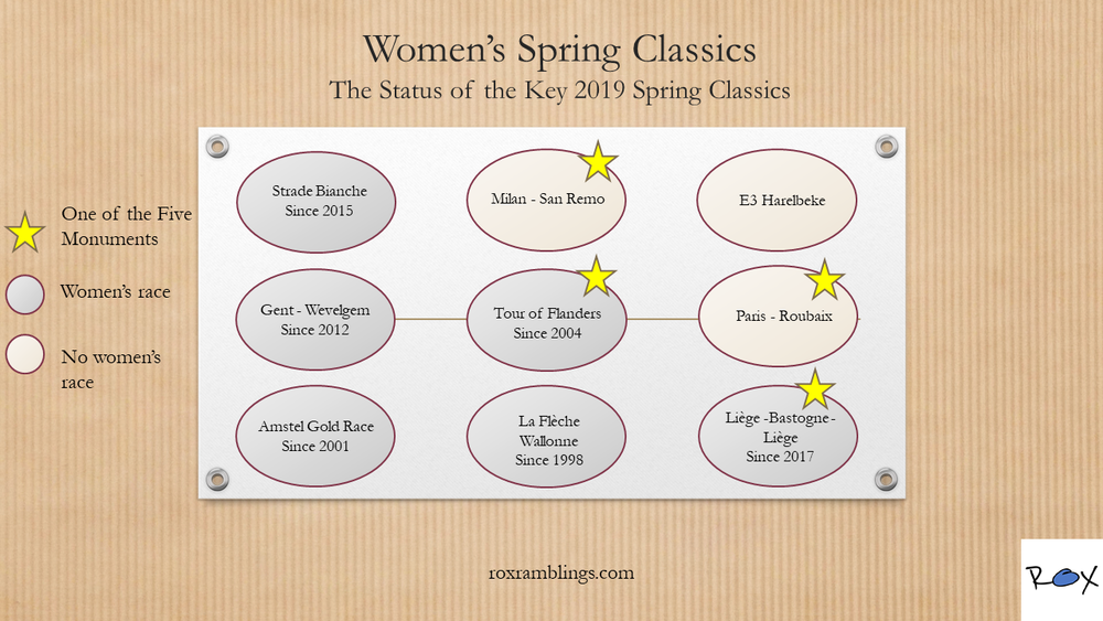 The 2019 status of the key women's spring classics