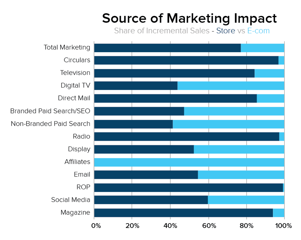 sourceofmarketingimpact.png