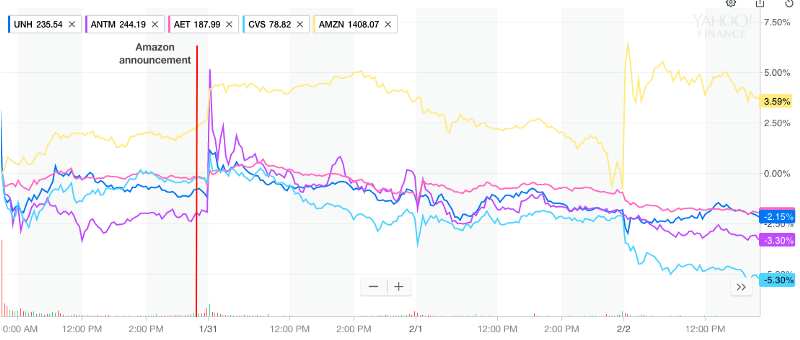 Look, I can use Yahoo Finance to show how stocks go down when AMZN says something! Here, United Healthcare (insurer), Anthem (insurer), Aetna (insurer) and CVS (Rx/ wannabe insurer) all take a dive.