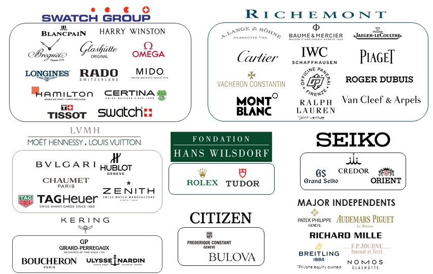 Watch Luxury Brand Guide