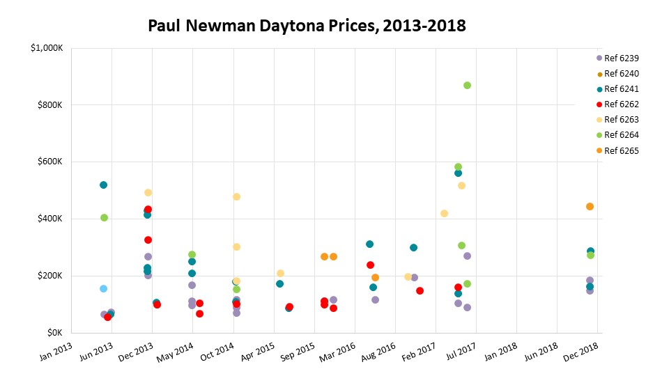 Paul Newman prices at auction, 2013-2018. Paul Newman's Paul Newman ($17.8 million) was excluded.