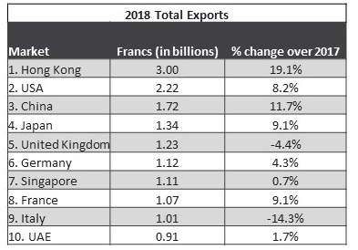 Swiss Watch Exports 2018