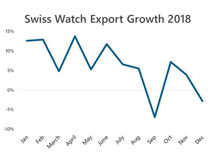 Swiss+Watch+Exports+2018