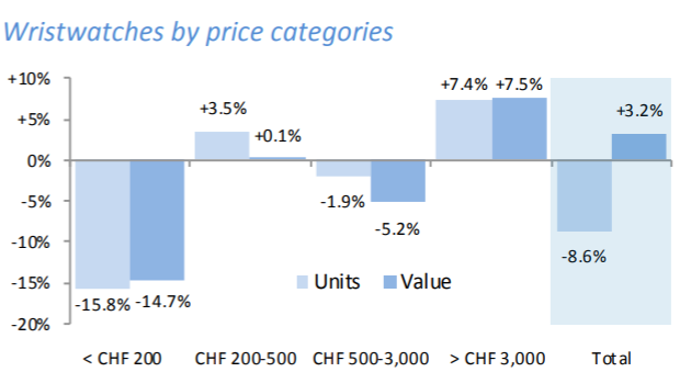 Swiss watch exports by price.PNG