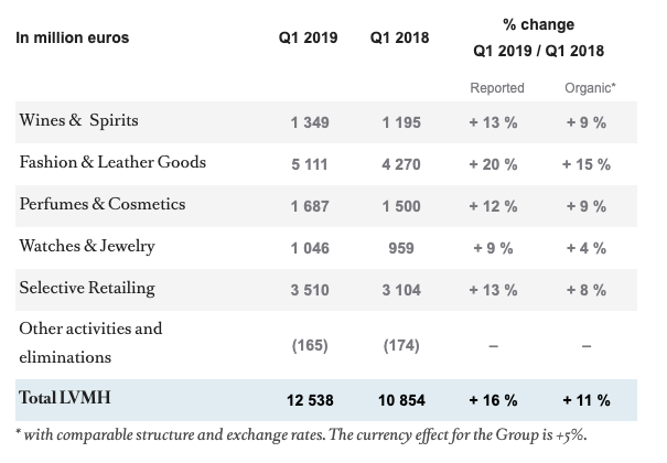 LVMH 2019 earnings