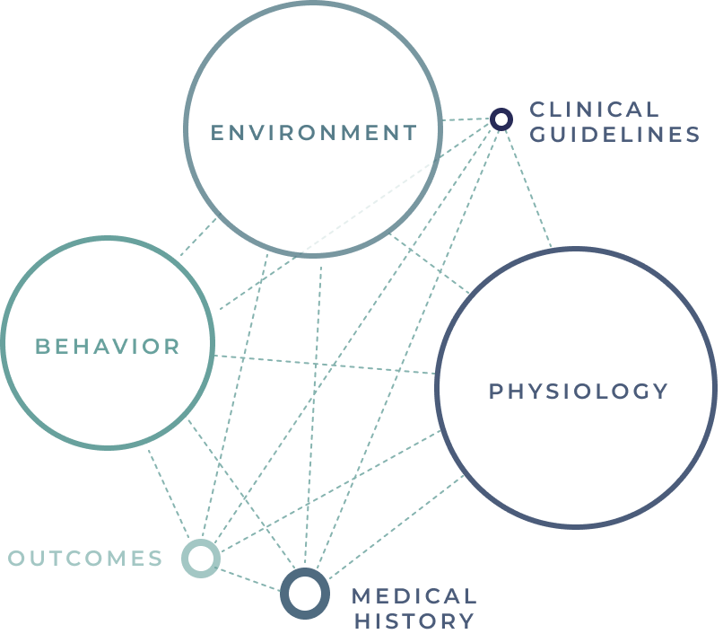 We are a platform. - Myia's platform ingests a wide range of real-world data from curated sensors and sources, transforming it through machine intelligence into actionable clinical insights. Harnessing the power of human data, Myia equips clinicians with the precise information they need to both optimize care and prevent unplanned events.