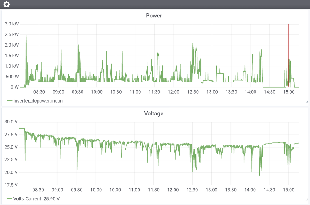 Monitoring Dashboard   Online monitoring offers real-time understanding of power use
