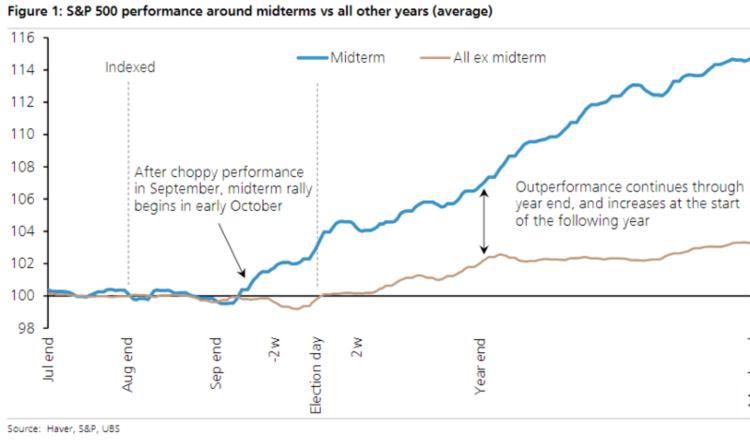 Mid-term Elections Historical Market Behavior