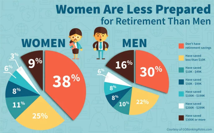 Women are statistically less prepared for retirement than men