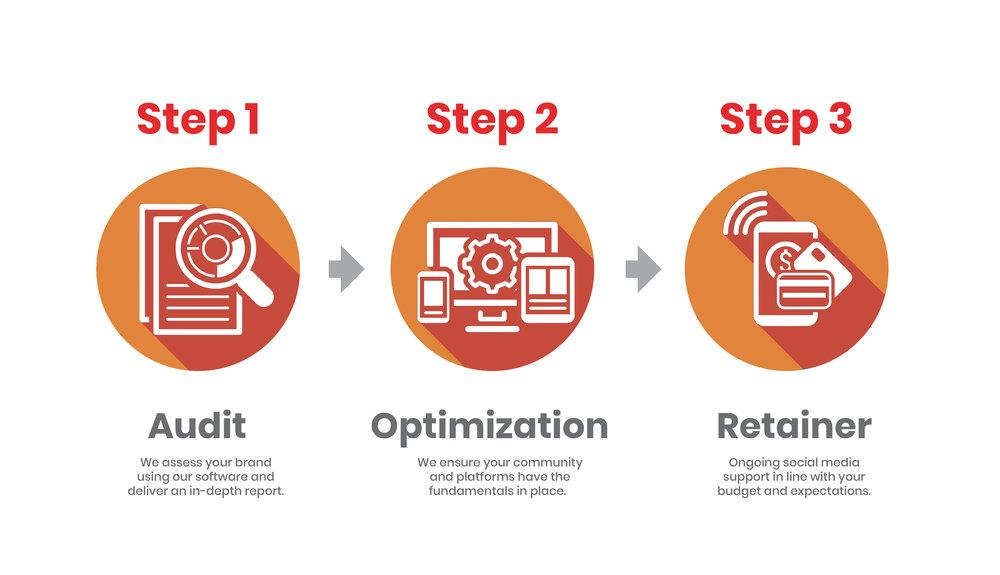 Social Media Method.jpg
