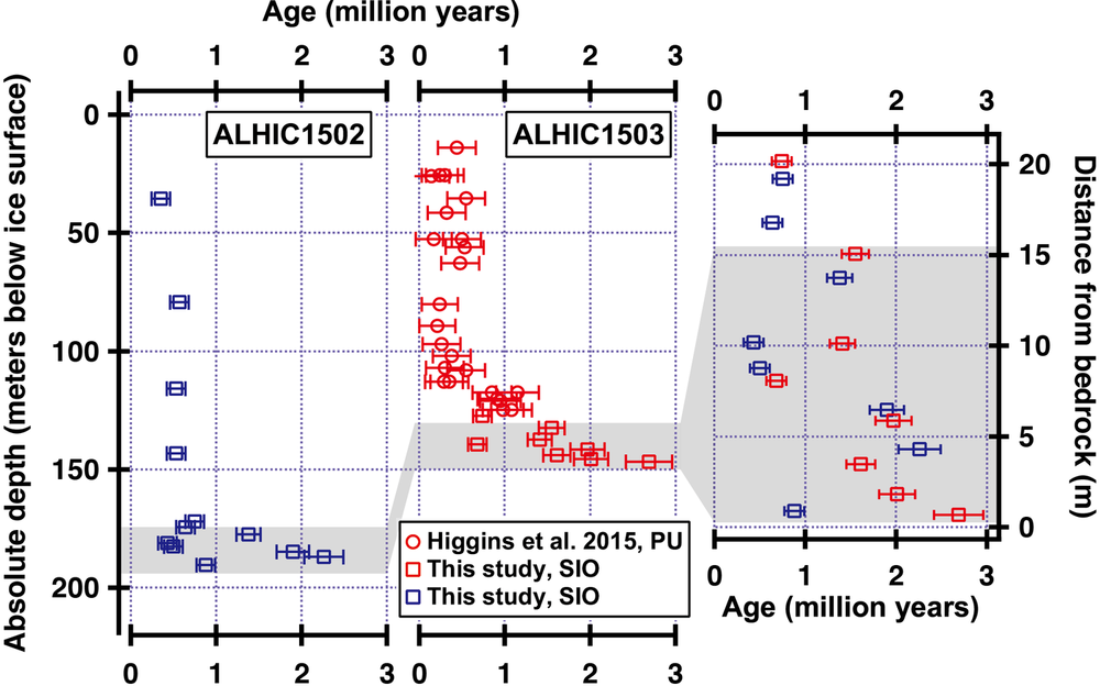 Fig 2. Depth-age relationship of ALHIC1502 (blue) and ALHIC1503 (red) ice cores. Data in circles are measured at Princeton University (PU; Higgins  et al , 2015). New measurements made at Scripps Institution of Oceanography (SIO) are plotted in squares. Error bars represent the the external reproducibility (1σ; 110 kyr and 220 kyr for samples measured at SIO and PU, respectively) of the measurement or 10% of the sample age, whichever is greater. Grey bar highlights the section where >1 Ma ice is present. In the right inset, Ar-ages are plotted against distance from the bedrock.