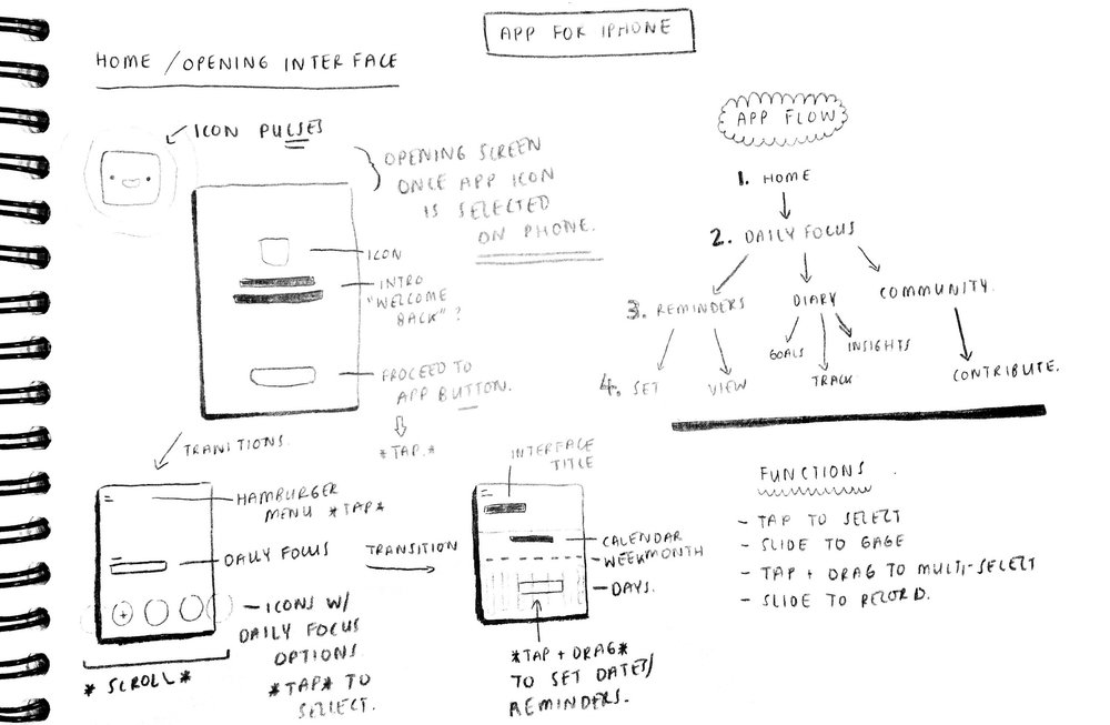 Excerpt from process sketchbook - Interface and Workflow