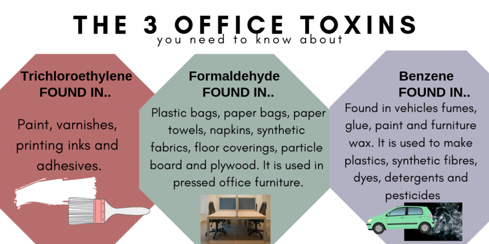 Formaldehyde  – Found in plastic bags, paper bags, paper towels, napkins, synthetic fabrics, floor coverings, particle board and plywood. It is used in pressed office furniture.  Benzene  – Found in vehicles fumes, glue, paint and furniture wax. It is used to make plastics, synthetic fibres, dyes, detergents and pesticides.  Trichloroethylene  – Found in paint, varnishes printing inks and adhesives.