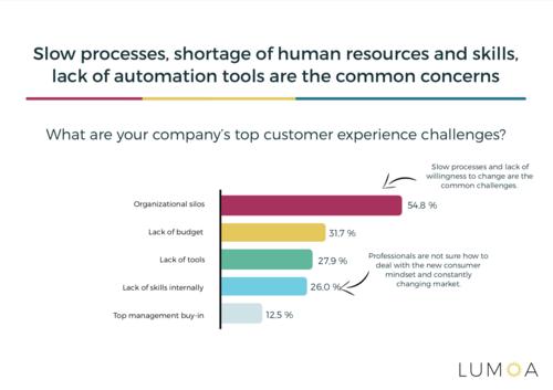 Customer Experience utmaningar