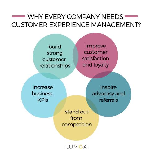 varför behöver man customer experience management?