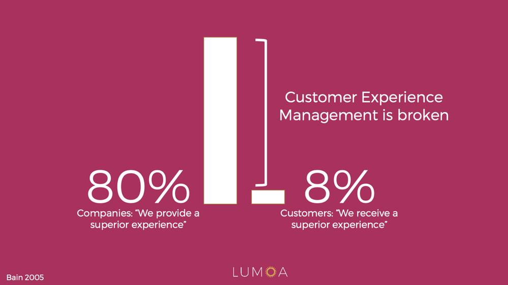 Customer experience management i företag