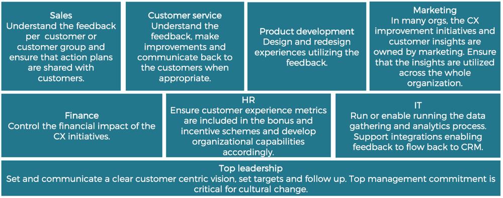 Rollen customer experience har i olika avdelningar i ett företag