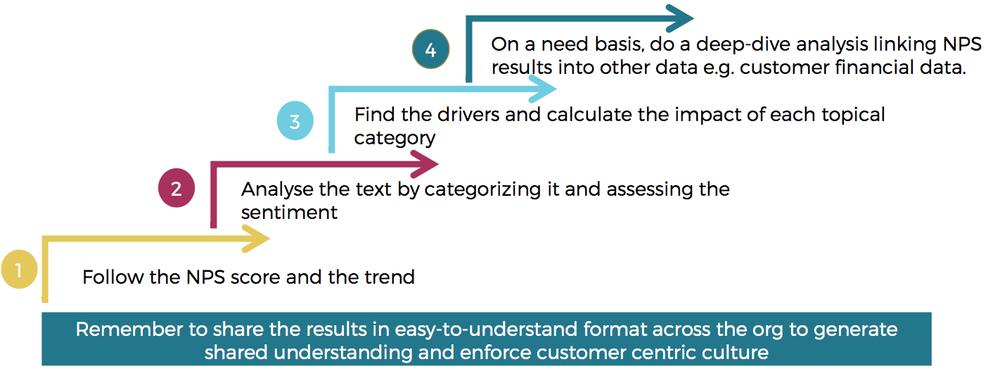 Hur en feedbackanalys process kan se ut