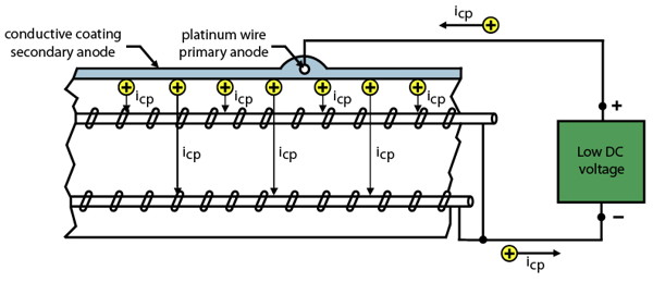 cathodic_protection_engineersdaily.png