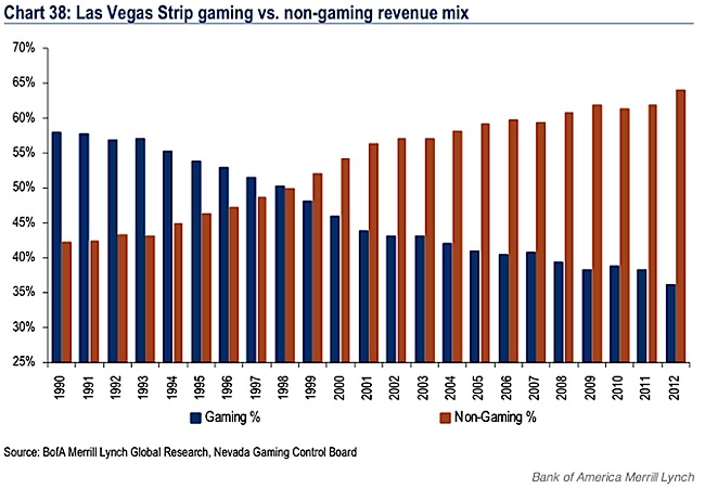 Gaming-Vs-Non-Gaming-Revenue-