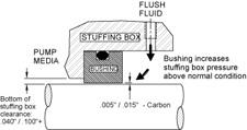 carbon-restriction-bushing.jpg