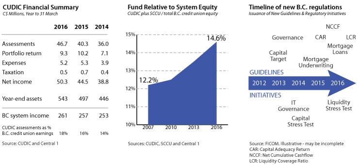 cleanwest-publication-deposit-insurance-CUDIC-system-equity-regulations.jpg