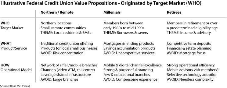 cleanwest-publication-federal-credit-union-strategy-target-market-value-proposition.jpg