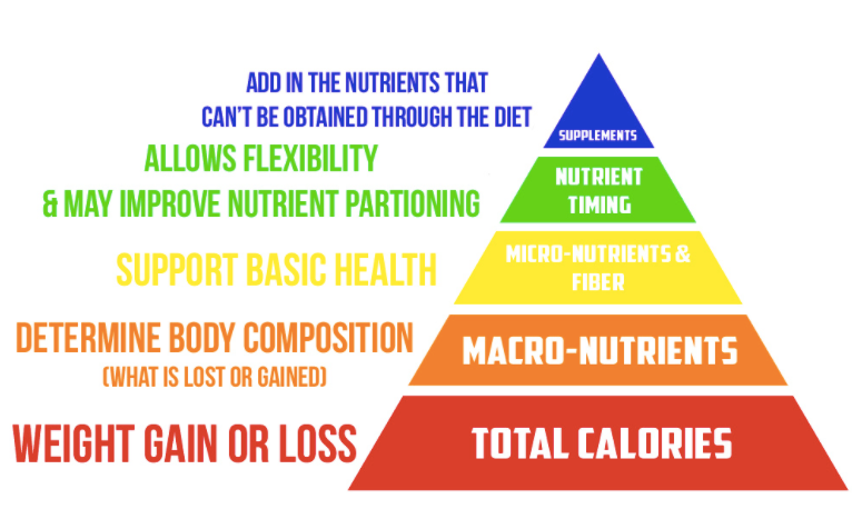 nutrition-timetable.png