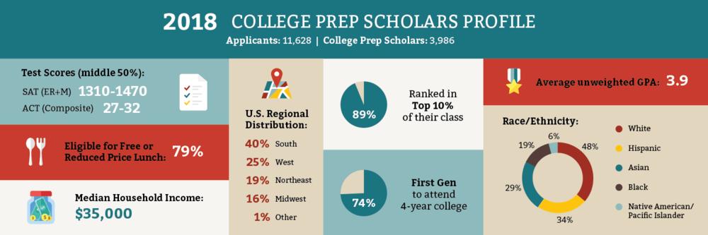 collegeprep scholar profile.png