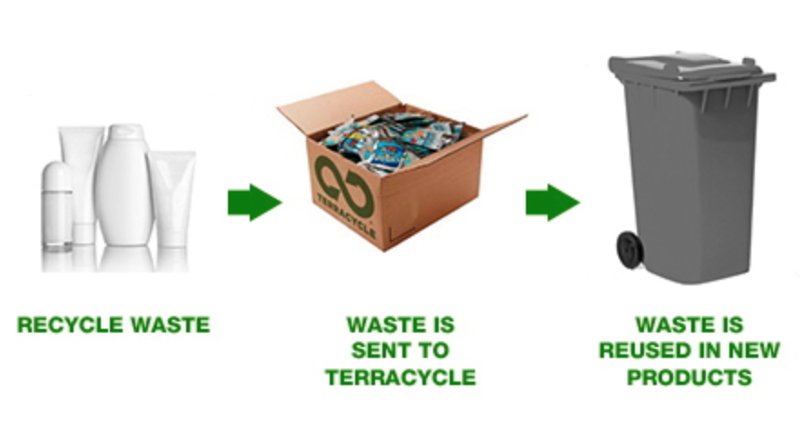 How Do I Recycle? - Step 1: Grab a bag or box, and start filling it up with your empty beauty products and containers. Make sure your containers are totally empty as this is important during the recycling process. TerraCycle recommends to not wash them out - as it's more water efficient to do this at their facility.Step 2: Bring your bag of empty products into us at Beauty of Arcadia! We are located at 309 Elizabeth St, North Hobart. The recycling box is in the reception when you first walk in. Empty them in at your next appointment, or just drop by. It's that simple!