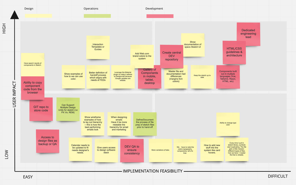 The Eisenhower matrix workshop produced a visualization of tasks which showed the  effect on our users vs implementation feasibility.