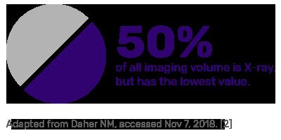 50% imaging X-rays